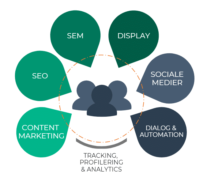 360 graders digital marketing